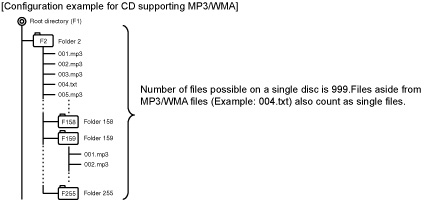 MP3 CD1_fixed cd3200 owner's manual eclipse by fujitsu ten eclipse cd3200 wiring diagram at aneh.co